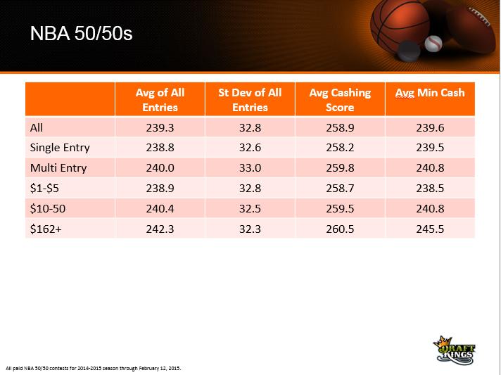 Nba Score And Game Matchups   Basketball Scores